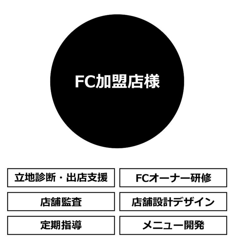 FC事業部